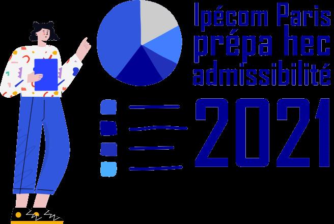 résultats admissibilté 2021 prépa HEC Ipécom Paris